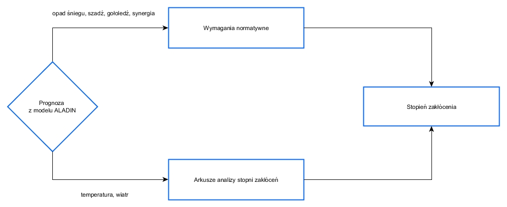 Ogólny proces obliczania poziomu zagrożenia prezentowanego na mapie