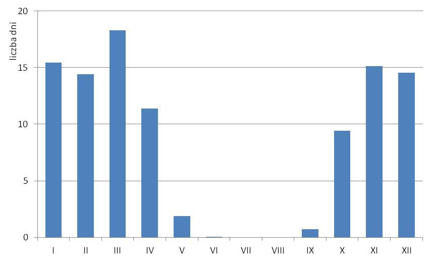 Liczba dni z przejściem przez 0°C na stacji Zakopane w poszczególnych miesiącach
