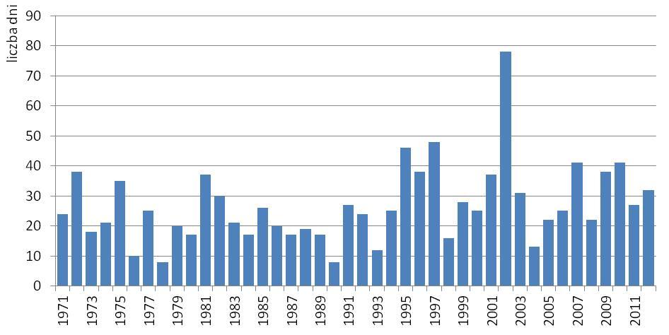 Wykres przebiegu liczby dni z pogodą parną na stacji Kalisz w latach 1971-2012