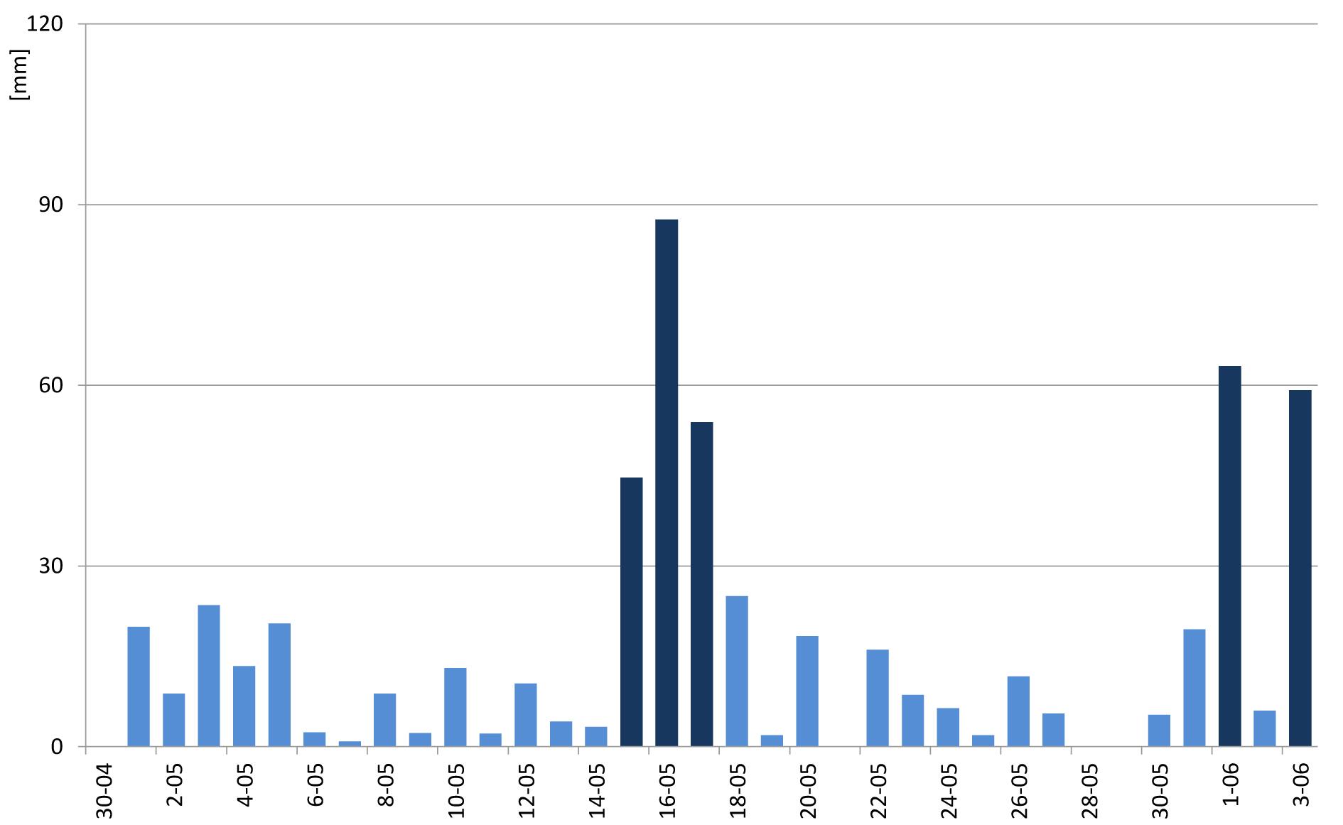 Przebieg opadów na stacji Straconka od kwietnia do czerwca 2010 roku