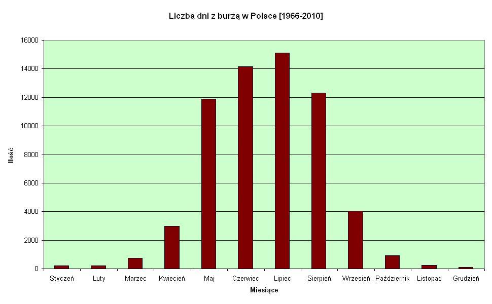 Liczba dni z burzą na posterunkach pomiarowych IMGW w latach 1966-2010