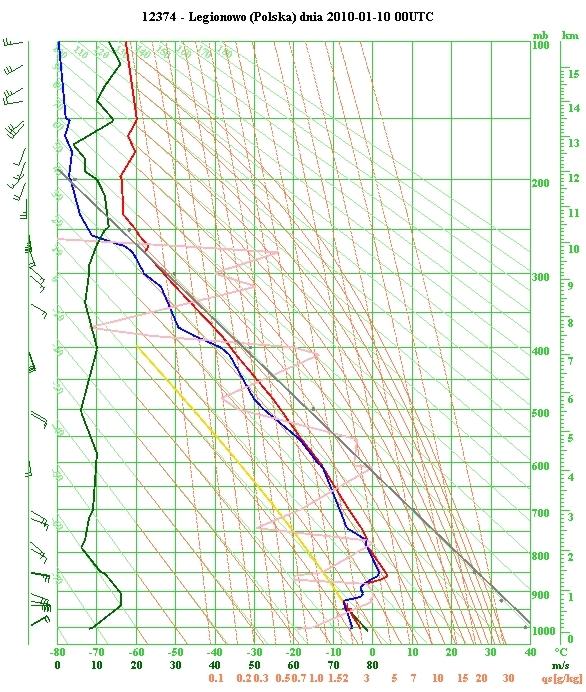 Diagram aerologiczny wykonany na podstawie sondażu z 10.01.2010 o godz. 00 UTC w Legionowie (IMGW PIB, 2010)