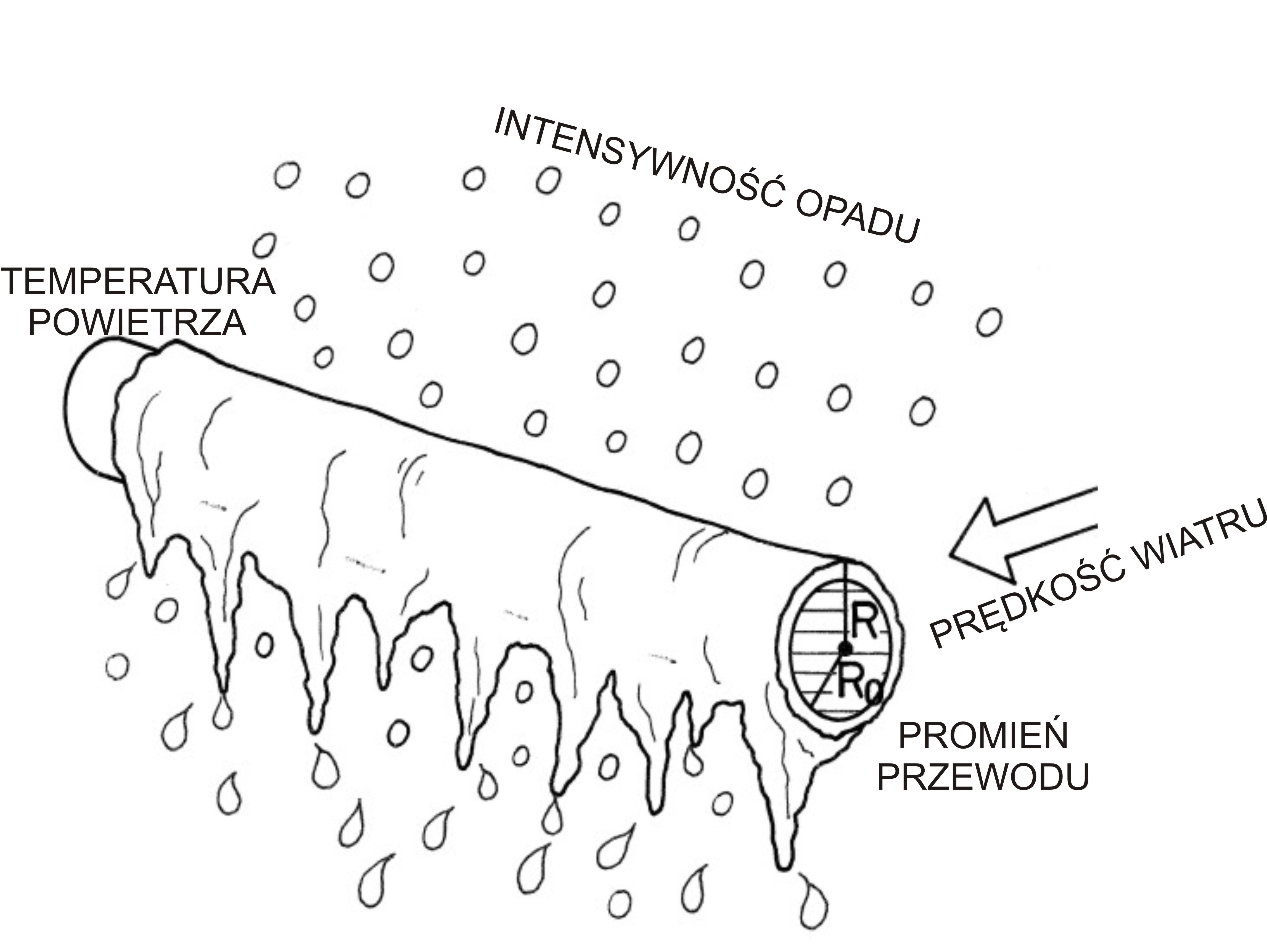 Czynniki decydujące o stopniu oblodzenia linii napowietrznych podczas gołoledzi