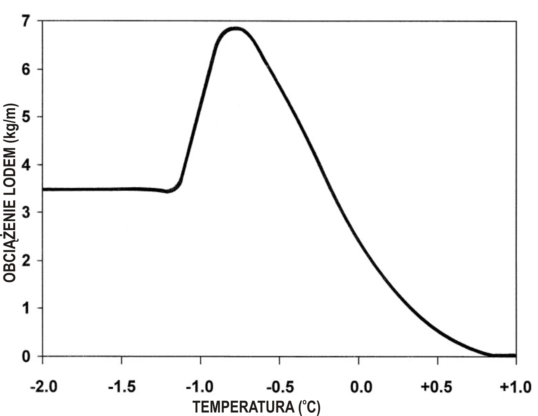 Przykład zależności pomiędzy ilością lodu odkładającą się na przewodach energetycznych (kg/m), a aktualną temperaturą powietrza (°C)