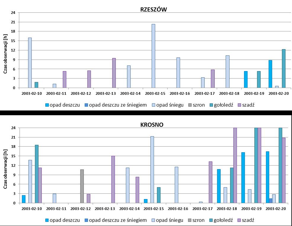 Liczba godzin z obserwacją wybranych zjawisk atmosferycznych na stacjach meteorologicznych w Rzeszowie i Krośnie w okresie od 10 do 20 lutego 2003 roku